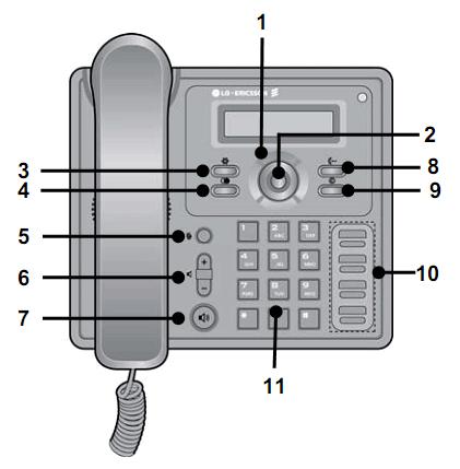 Описание функциональных клавиш LIP-8002