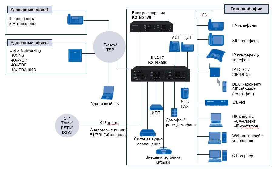 KX-NS500 схема подключений